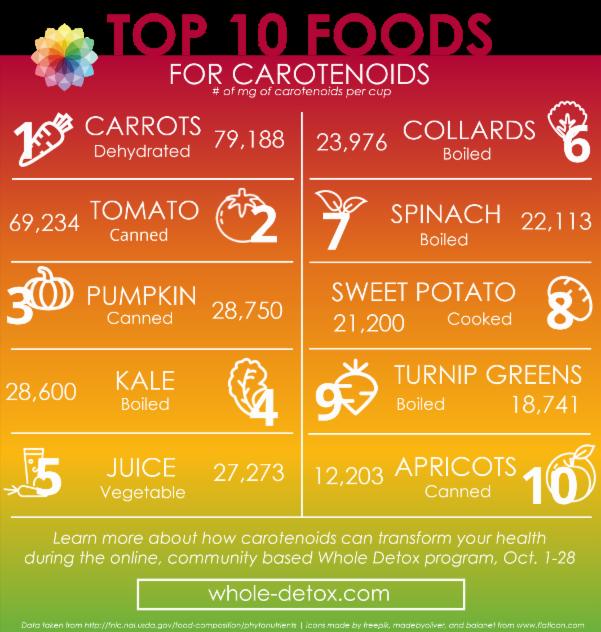 Top 10 Foods For Carotenoids