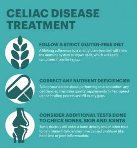 Celiac Disease   AA Pharmacy Malaysia